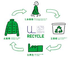 ユニクロリサイクル